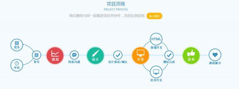 上海app开发公司的开发阶段怎么区分的?